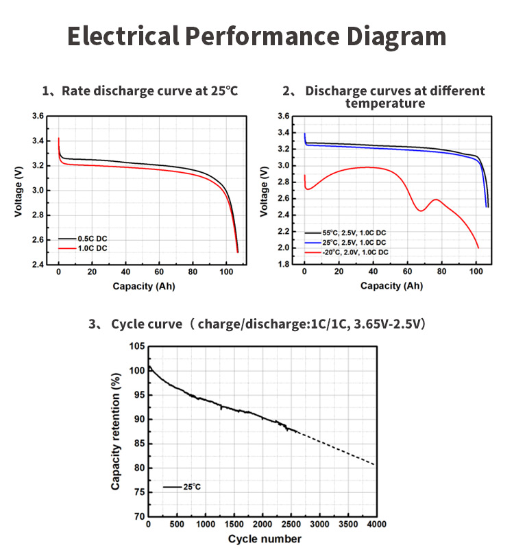 Cycle Life, Charge and Discharge performance