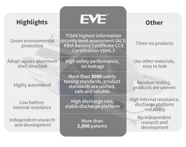 EVE Battery Production Advantage